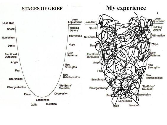 The actual grieving process can easily look much more like the one on the right than the left. This is not necessarily a linear process at all, but you get the idea.