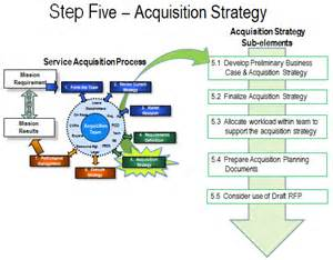 Influence Acquisition, Position For Success