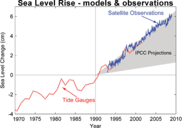 Figure 1: Sea level change from 1970 to 2010 (Allison et al. 2009).