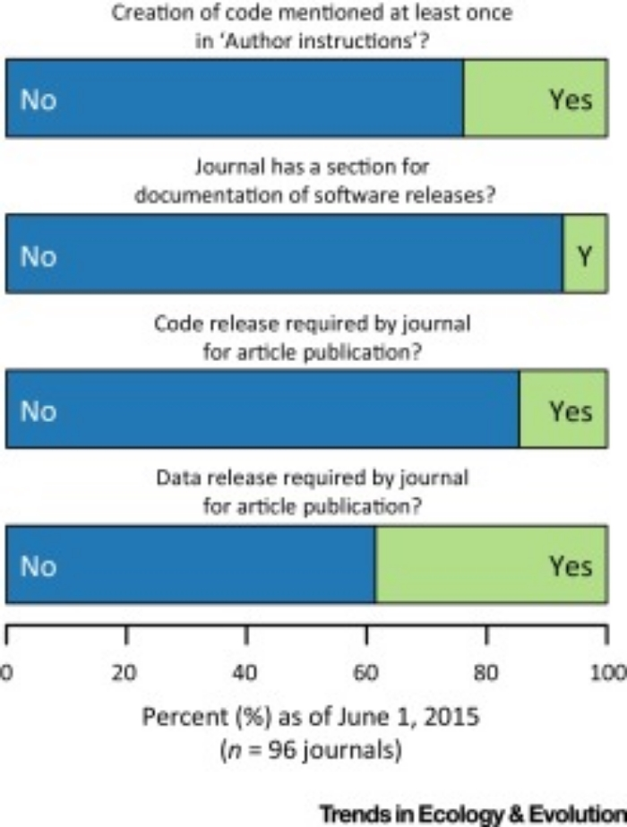 Figure 1.  Current Status of Code in Ecology Journals. Most ecology journals do not have requirements or guidelines (as of June 1, 2015) for making code and data available. Ecology journals listed in the Journal Citation Reports (JCR) in 2013 were evaluated. Data and code available at  http://dx.doi.org/10.5281/zenodo.34689 .