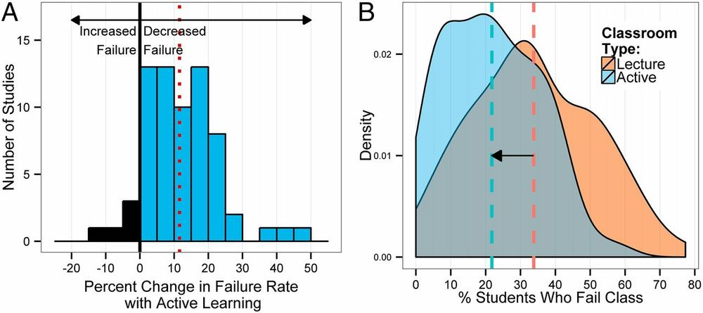 Changes in failure rate. (A) Data plotted as percent change in failure rate in the same course, under active learning versus lecturing. The mean change (12%) is indicated by the dashed vertical line. (B) Kernel density plots of failure rates under active learning and under lecturing. The mean failure rates under each classroom type (21.8% and 33.8%) are shown by dashed vertical lines. From Freeman et al. (2014).