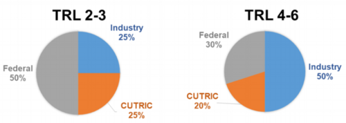 Figure 3: Funding Ratios depending on TRL