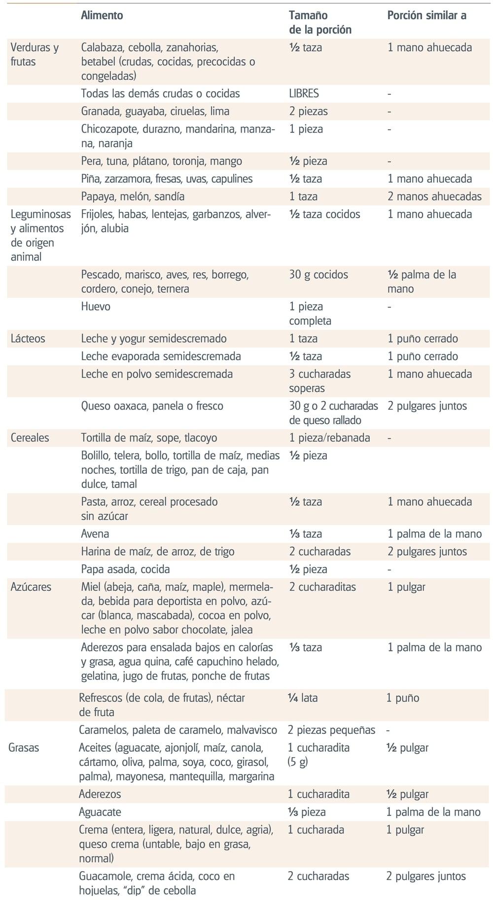 """Tomado de """"Guías Alimentarias y de Actividad Física"""" en contexto de sobrepeso y obesidad en la población mexicana. CONACYT."""