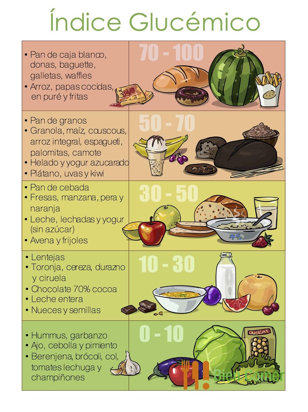 Qu es el ndice gluc mico bien comer - Alimentos bajos en glucosa ...