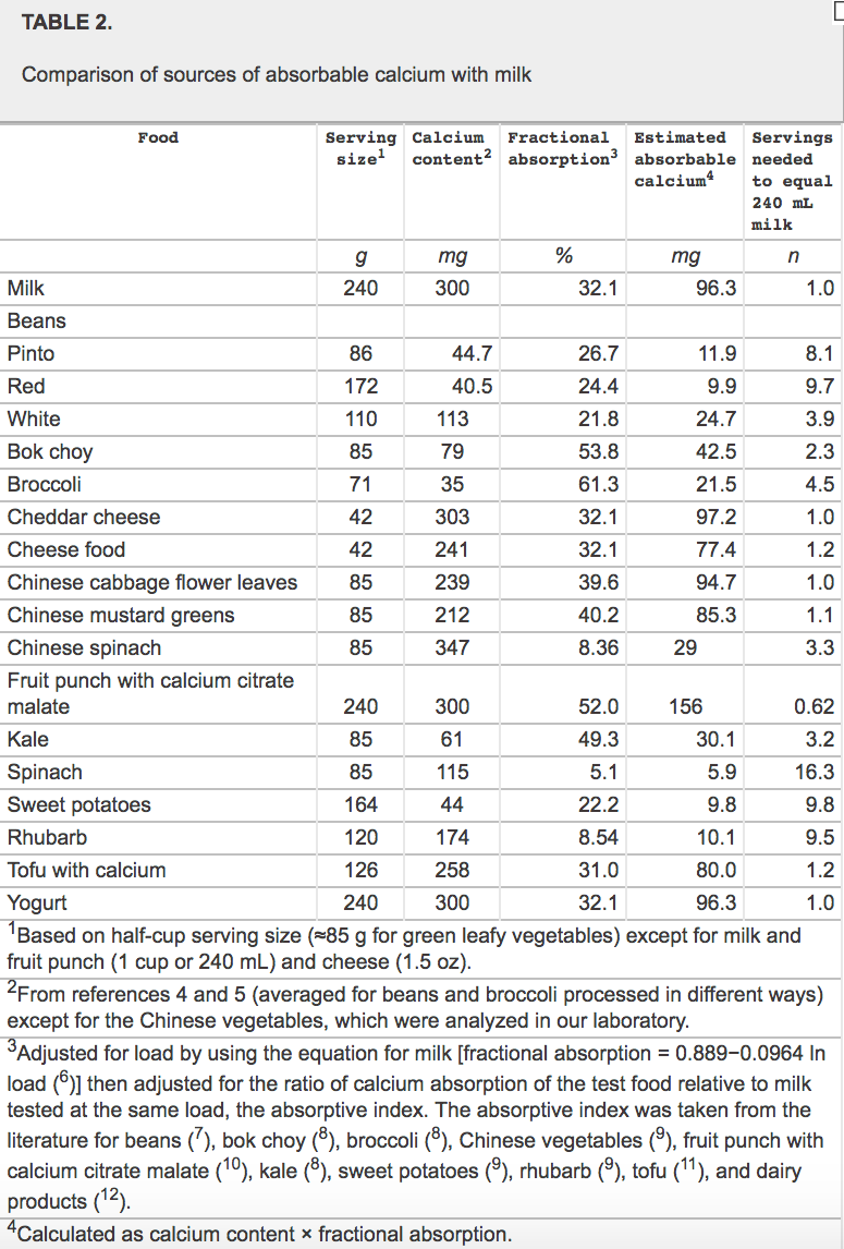 Tomado de: Choices for achieving adequate dietary calcium with a vegetarian diet