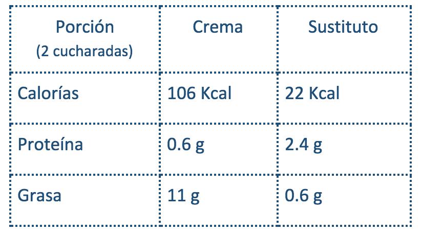Valor nutrimental del sustituto de crema