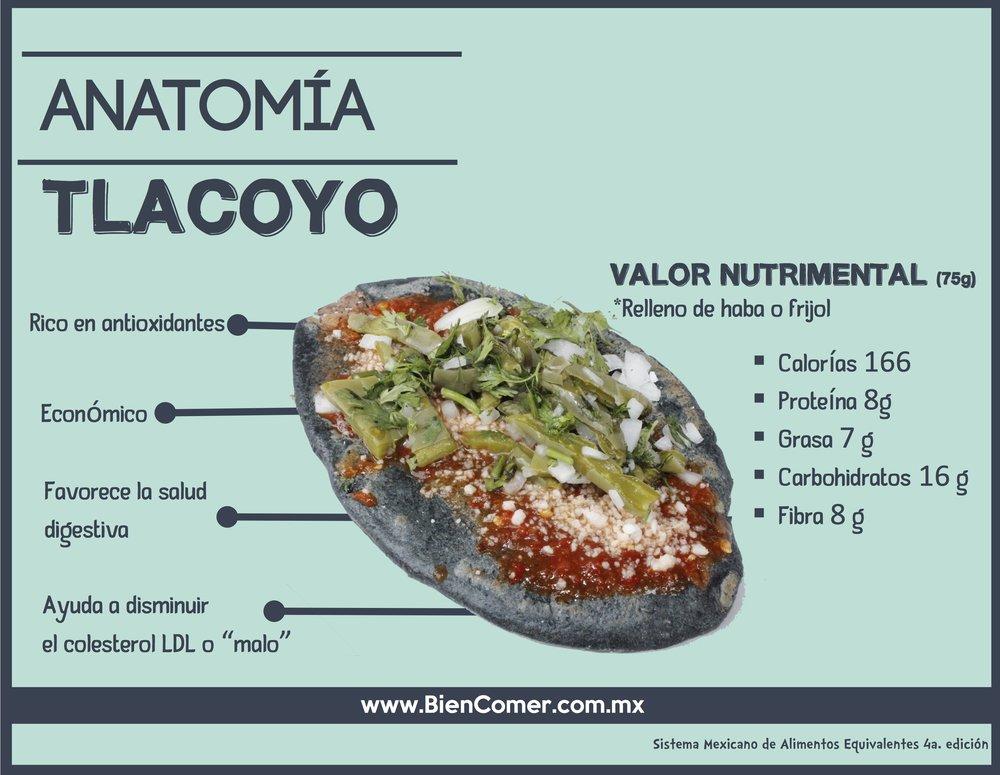 OJO:  Los tlacoyos de chicharrón aportan el doble de grasa y calorías.