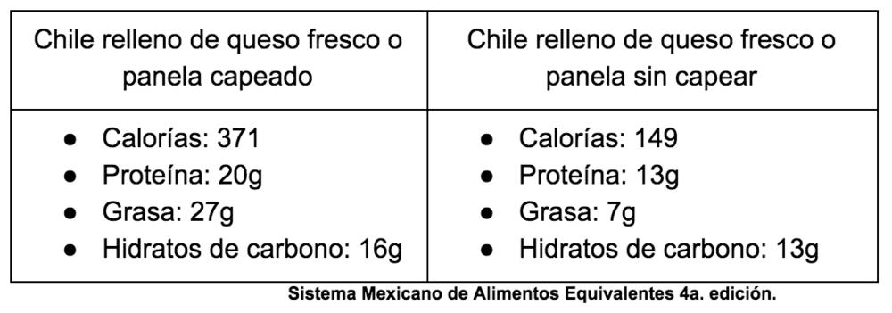 Ojo . Otras opciones de relleno ligero son: atún a la mexicana, frijoles (sin manteca) o camarones.