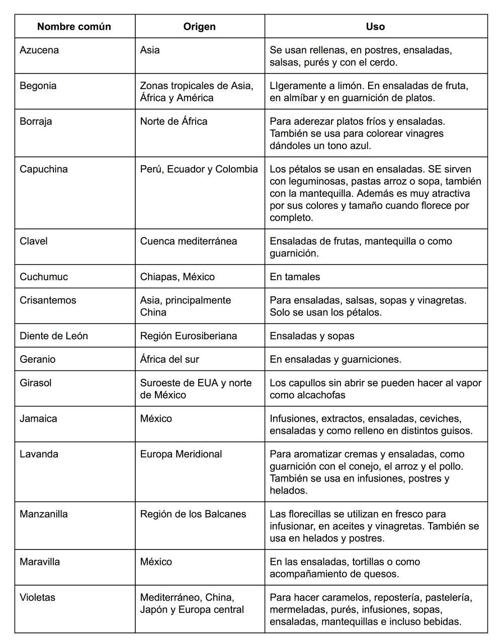Rodríguez LM. Determinación de la actividad antioxidante de pétalos comestibles [disertación]. Departamento de Ingeniería Química (DEQ) Universitat Politècnica de Catalunya (UPC). Barcelona, España, 2009.