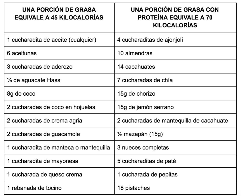 Sistema Mexicano de Alimentos Equivalentes