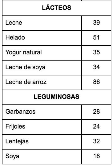 *Tablas internacionales de índice glucémico y valores de carga glucémica: 2008 por Fiona S. Atkinson, Kaye Foster-Powell y Jennie C. Brand -Miller  *Valores promedio, el IG puede variar según marca del producto, cocción, maduración u otros factores.