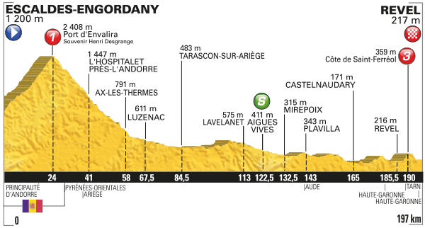 TDF2016-Stage10-Profile