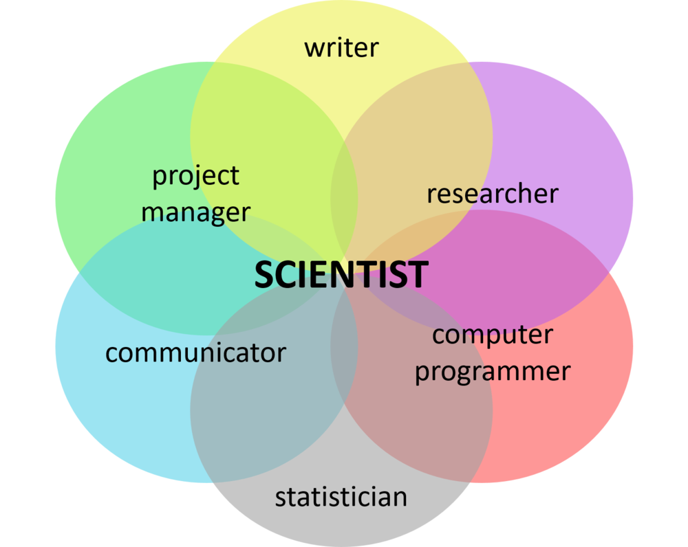 A few of the many roles that make up a scientist, any of which could be an entire profession on its own.
