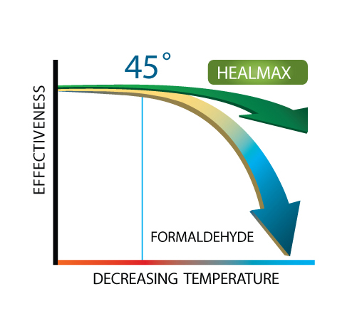 When Extreme Cold Hits, HEALMAX® Outlasts Formaldehyde Every Time.