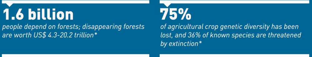 IDLO-AR2016-Stats-Biodiversity-Goal3.png