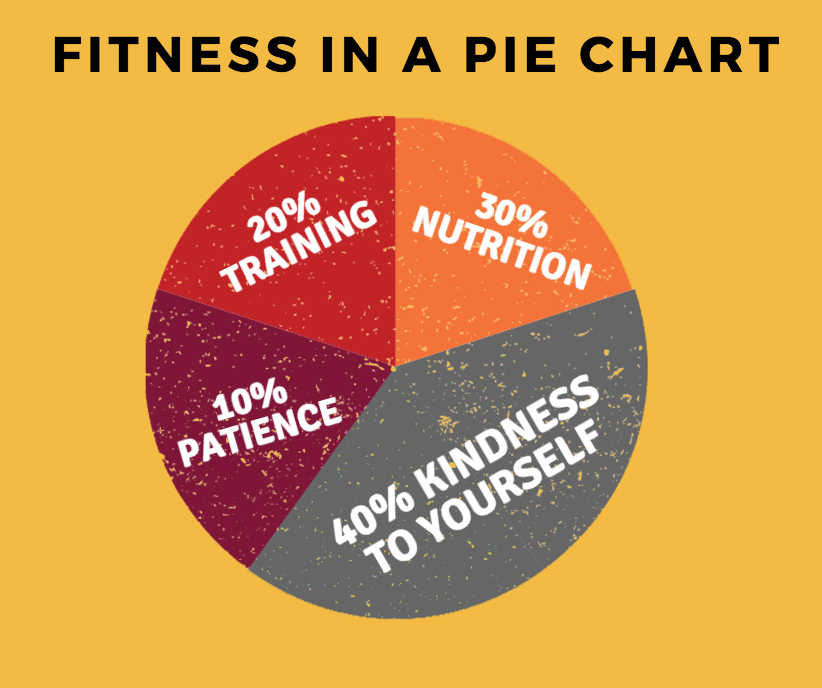 A Pie Chart For Fitness Spurling Fitness