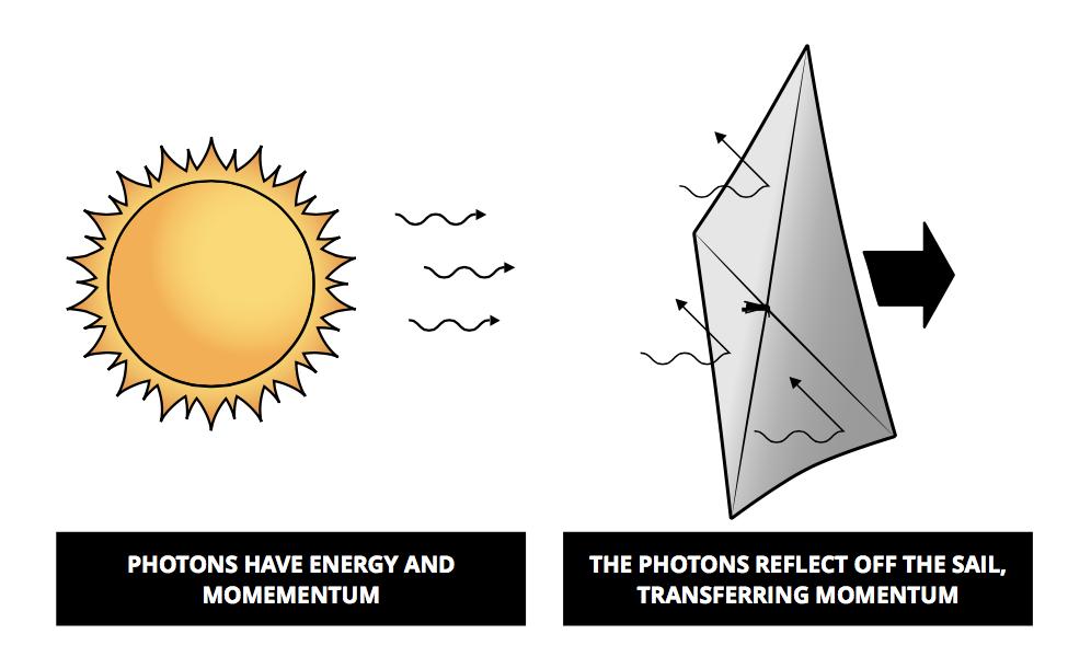 Solar-Sail-Momentum-Transfer