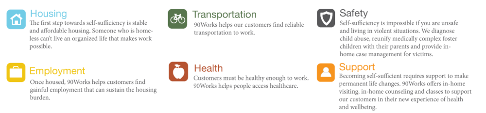 The 90Works Self Sufficiency Model
