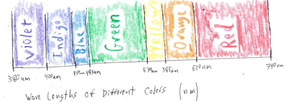Our friend the color spectrum.