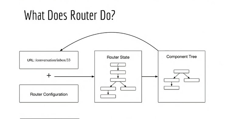 Introduction To The Angular Router Lazy Loading And Prefetching