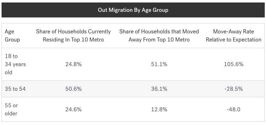 Are they young moving away more now than they normally do? (trulia)