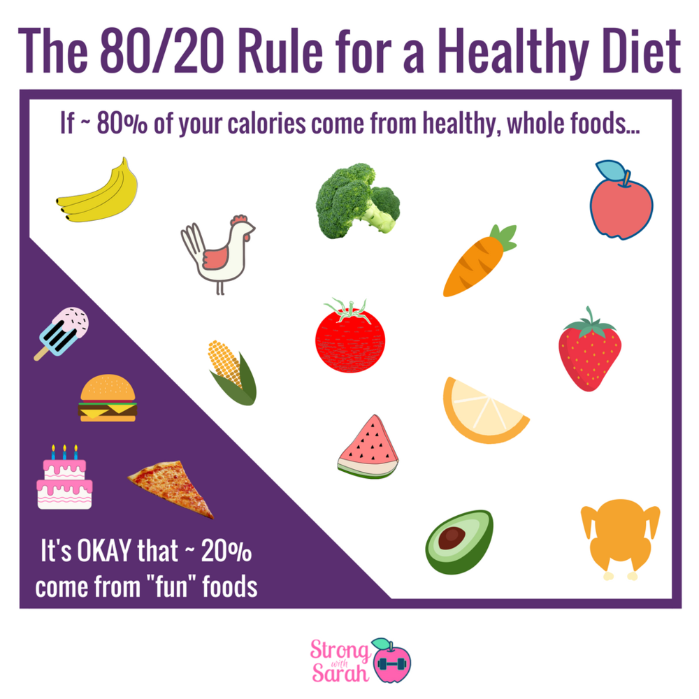 The 80_20 Rule for a Healthy Diet.png