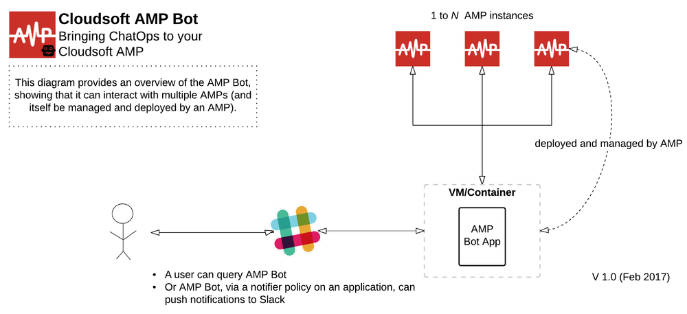 AMP for ChatOps