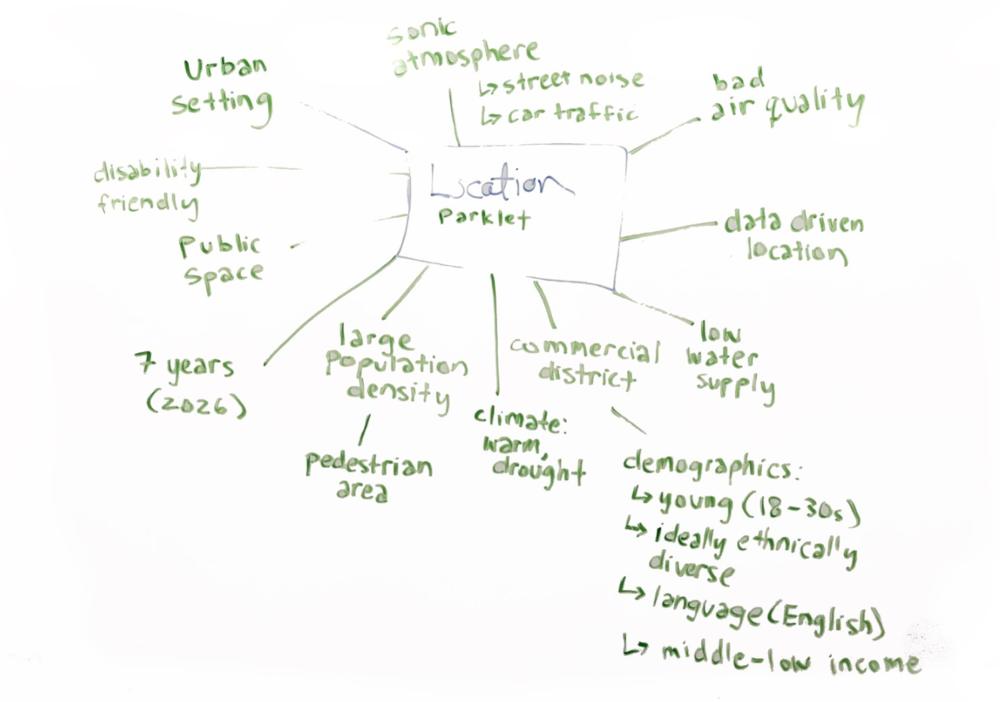 Figure 2: Whiteboard notes of world building session (click to enlarge)