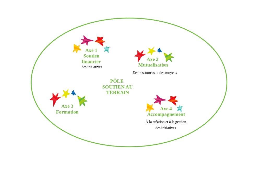 Le pôle Soutien Au Terrain a défini 4 axes de travail :