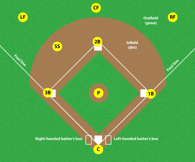 BASEBALL DIAMOND.  Click to enlarge