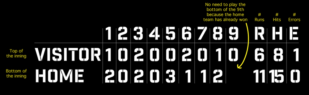 SAMPLE BASEBALL SCOREBOARD.  Click to enlarge.