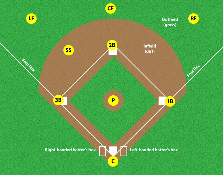 BASEBALL POSITIONS. Click to enlarge.