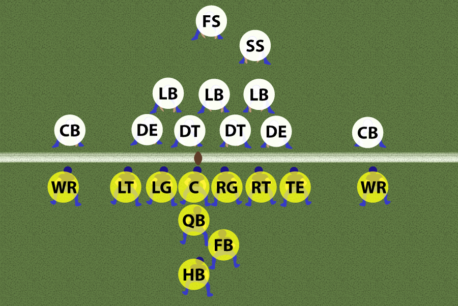 THE OFFENSE IS IN YELLOW AND DISPLAYED IN A STRONG-SIDE I-FORMATION, WHICH MEANS THAT THE FB IS LINED UP SLIGHTLY TO THE RIGHT OF THE QB, WHICH IS A RIGHT-HANDED QB'S STRONG SIDE.  THE DEFENSE IS IN WHITE AND DISPLAYED IN A CLASSIC 4-3 FORMATION, WHICH MEANS THAT THERE ARE 4 DEFENSIVE LINE MEN AND 3 LINEBACKERS.   Click to enlarge.