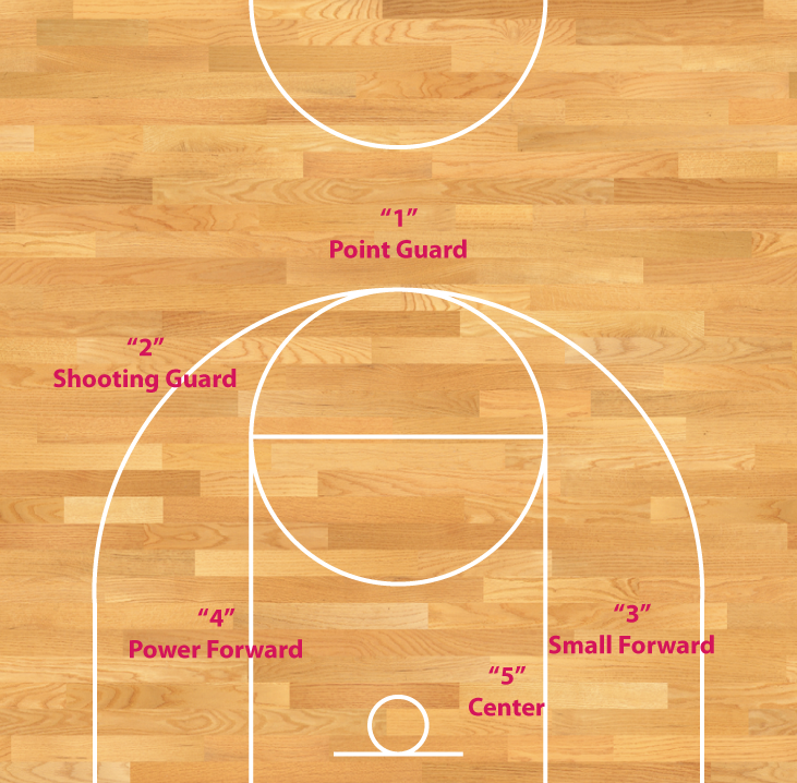 TYPICAL BASKETBALL POSITIONS ON OFFENSE.  Click to enlarge.