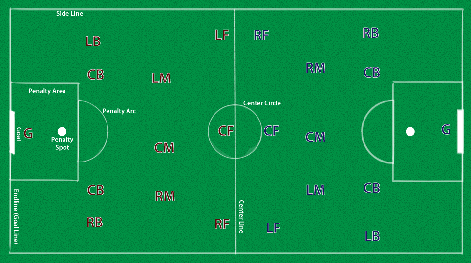 TYPICAL STARTING POSITIONS, ASSUMING THE RED TEAM BEGINS WITH POSSESSION OF THE BALL.  Click to enlarge.