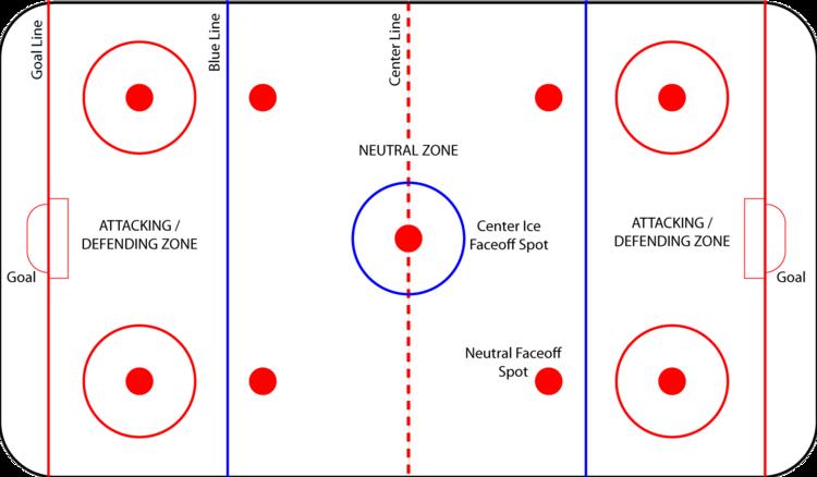 Hockey Flow Of The Game Goalposte
