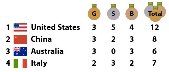 2016-08-08 Medal Count