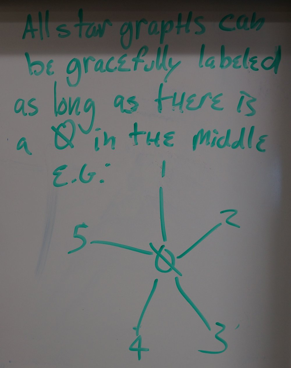"Another group wrote this about star graphs: ""All star graphs can be gracefully labelled as long as there is a 0 in the middle"""