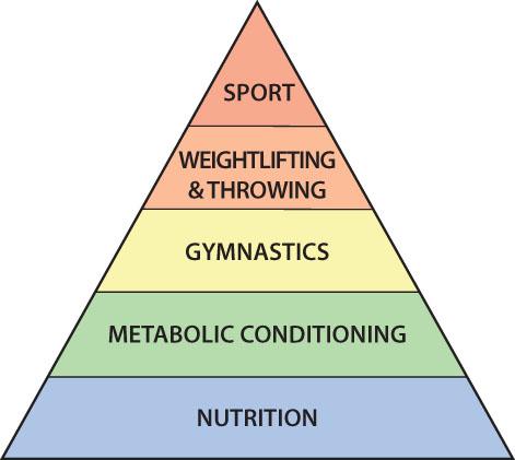 CrossFit fitness-pyramid.jpg