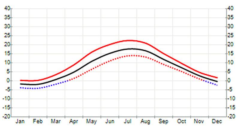 Красная линия – максимальные температуры, чёрная линия – норма.