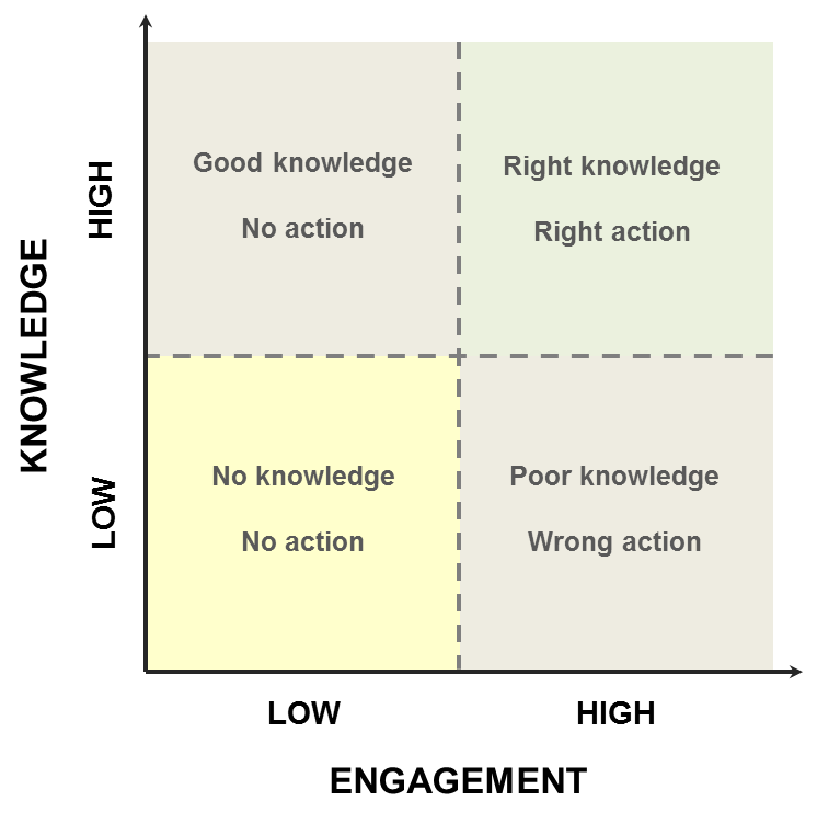 Knowledge engagement 1