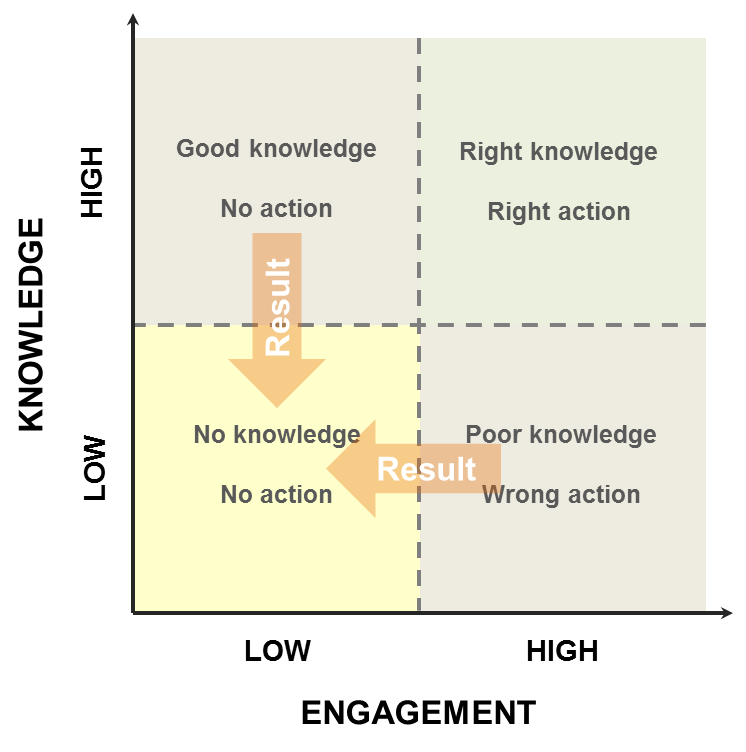 Knowledge engagement 2