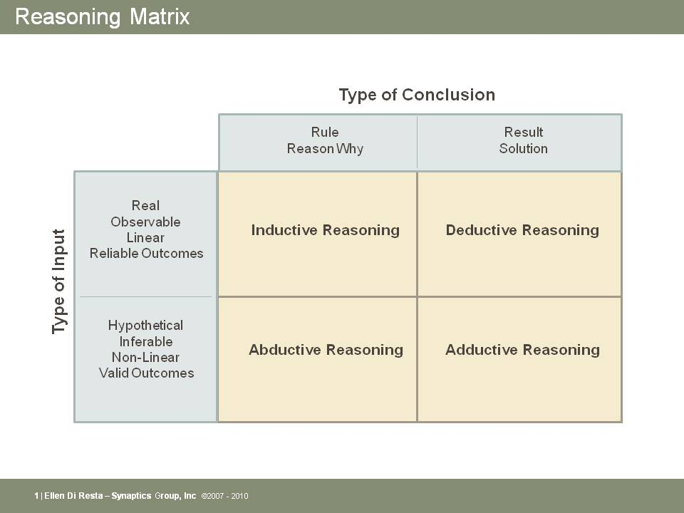 Reasoning Matrix