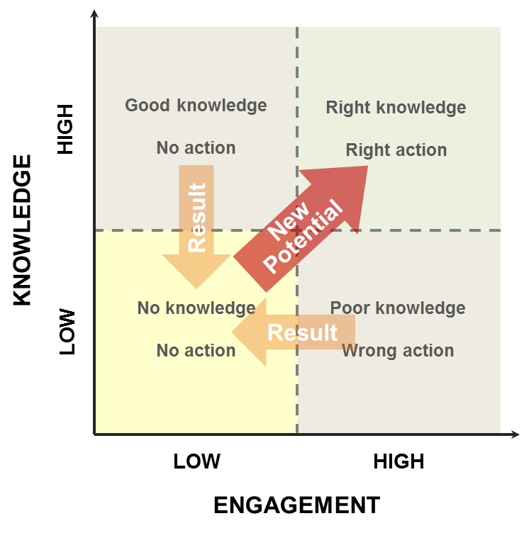 Knowledge engagement 3