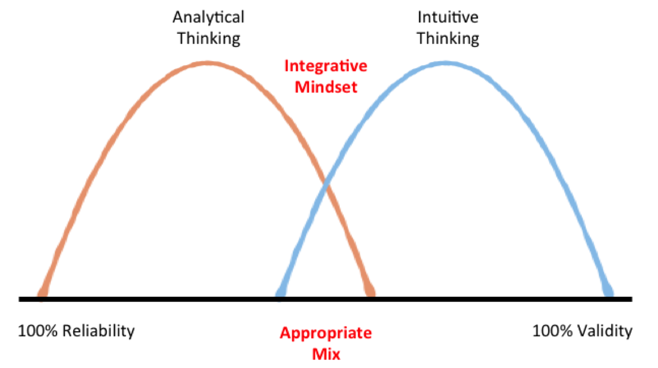Integrative mindset diagram