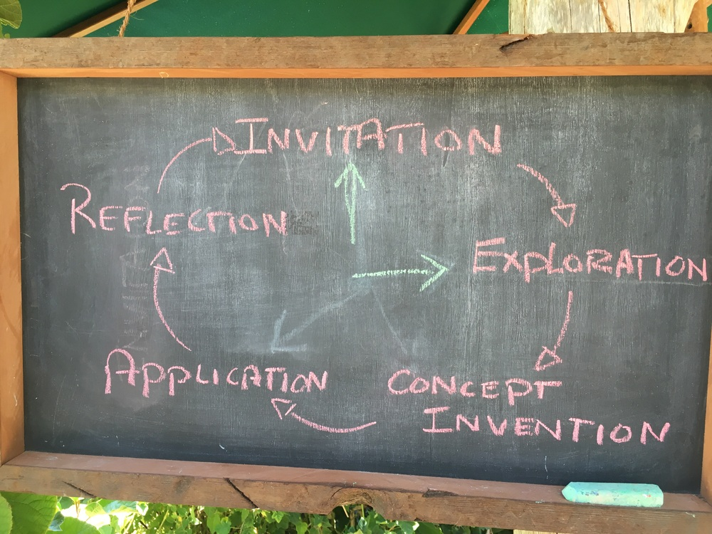 The learning cycle at the Edible Schoolyard.
