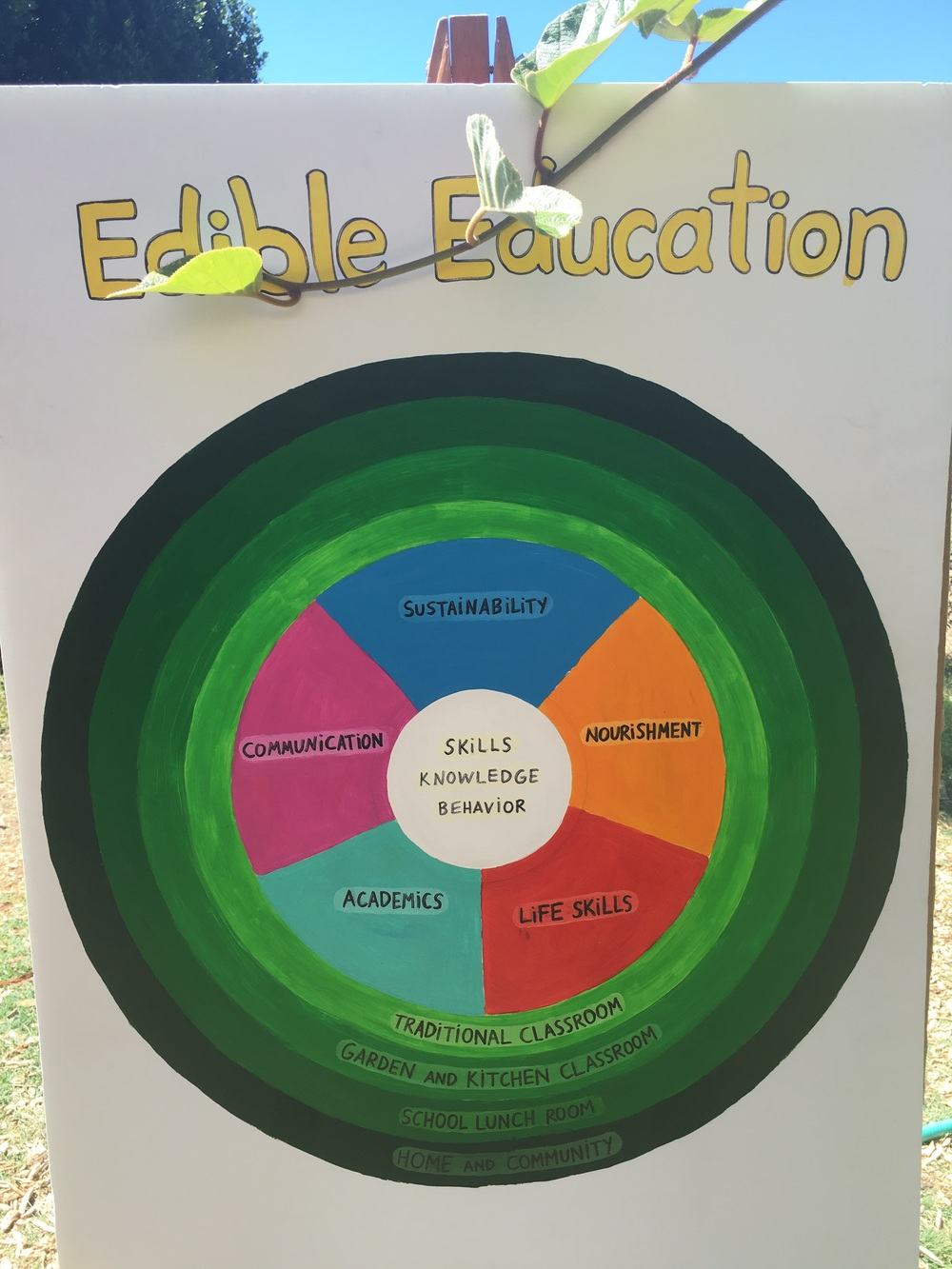 ESY's Practices for Engaging Students in Edible Education.