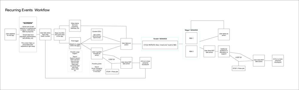 Recurring Flow Diagram.jpg