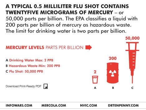 http://1.bp.blogspot.com/-J8-oMsiabPg/ULQWTpJMX8I/AAAAAAAAAJE/6_qXKeFBsz0/s1600/flu+vaccine+25mcg+mercury+claim.png