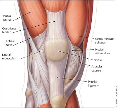 If the Vastus Lateralis (VL) and Iliotibial band (ITB) is tight, and the Vastus Medialis Obliquus (VMO) is weak, the kneecap will be pulled slightly outwards. Therefore, it won't track in it's groove optimally.  Courtesy: www.aafp.org